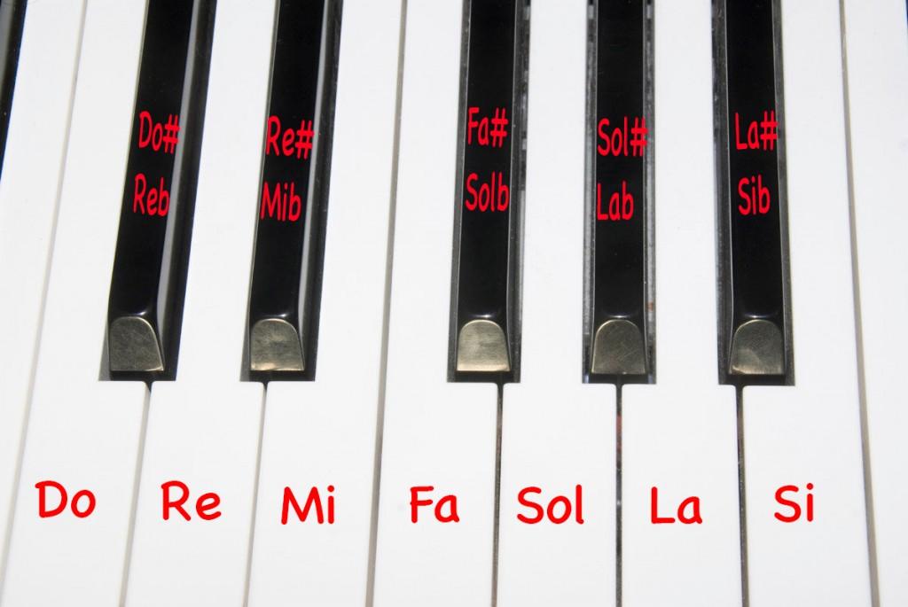 les notes au piano